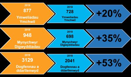 Cymraeg- service stats