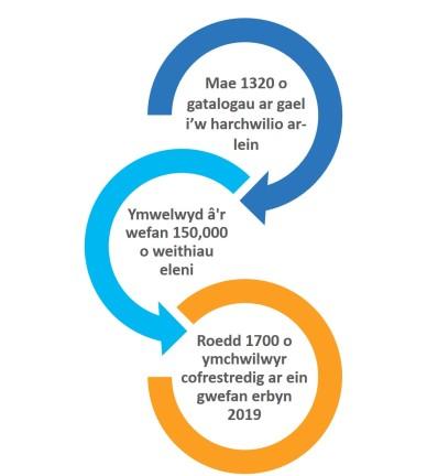 Cymraeg website stats